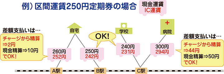 京王 バス 定期 代